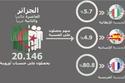2- الجزائر