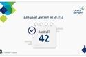 حساب المواطن: بدء إيداع الدعم المخصص لشهر مايو