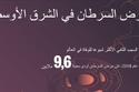 حقائق وأرقام عن مرض السرطان في الشرق الأوسط 1