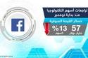 شركة Facebook