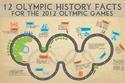 تاريخ الأولمبياد