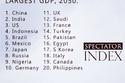 نشرت مؤسسة «Spectator Index» مؤشراتها لأقوى اقتصادات العالم 2050