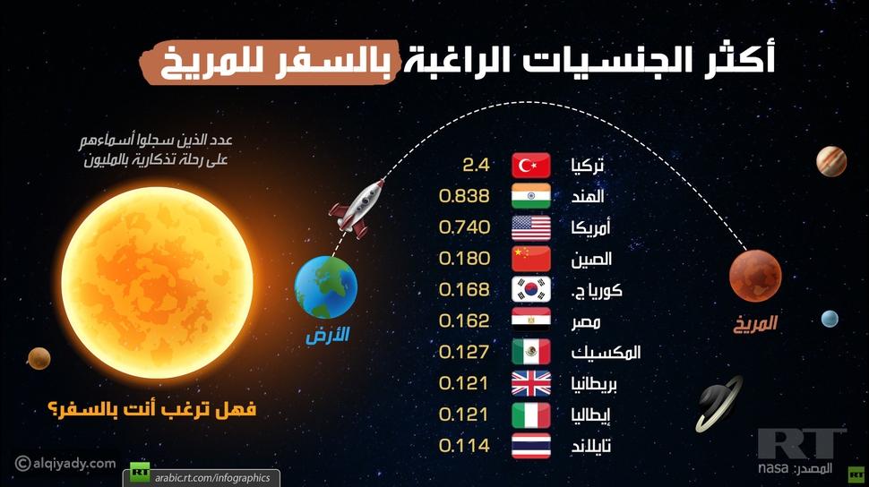 إنفوجرافيك أكثر الجنسيات الراغبة في السفر إلى المريخ.. هل دولتك بينها؟