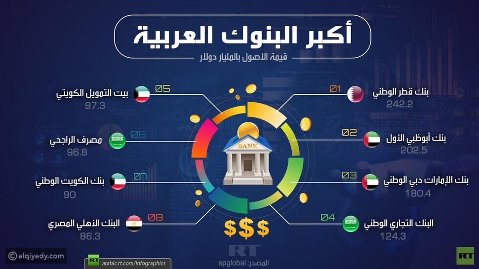 إنفوجرافيك: تعرف على أكبر البنوك العربية في عام 2019
