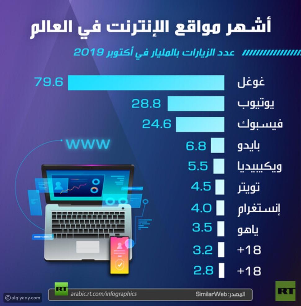 إنفوجرافيك: المواقع الإلكترونية الأكثر زيارة في العالم
