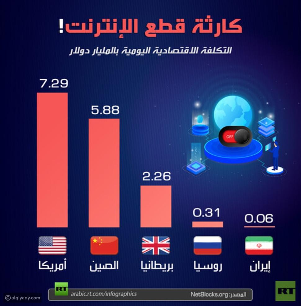 إنفوجرافيك: خسائر يومية هائلة تتكبدها الدول عند قطع الإنترنت