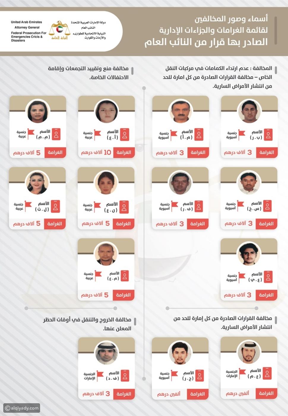 الإمارات: نشر أسماء وصور المخالفين للإجراءات الاحترازية ضد كورونا