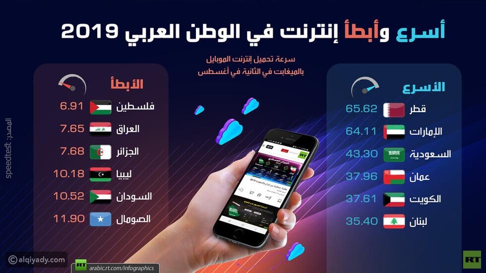 إنفوجرافيك: أبطأ وأسرع إنترنت في العالم العربي خلال 2019