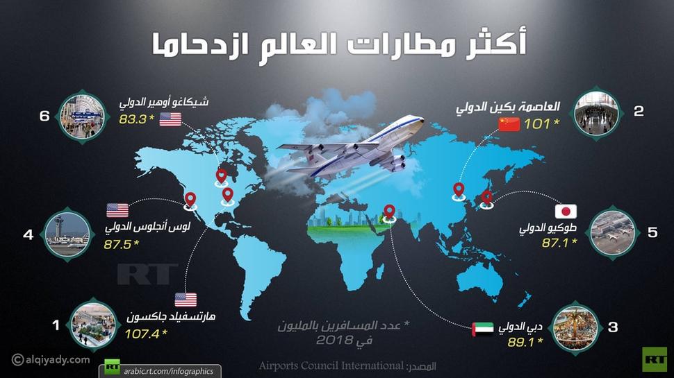 إنفوجرافيك: المطارات الأكثر ازدحامًا في العالم