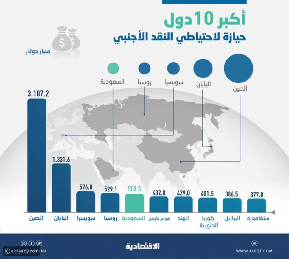 أكبر 10 دول حيازة لاحتياطي النقد الأجنبي.. دولة عربية في مركز متقدم