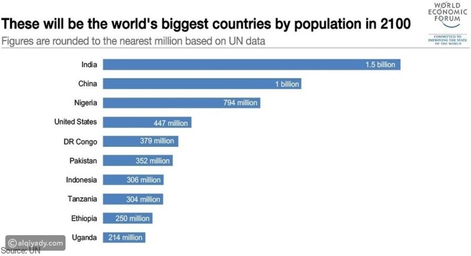 في اليوم العالمي للسكان: 9 حقائق مثيرة للاهتمام ربما لم تكن تعرفها