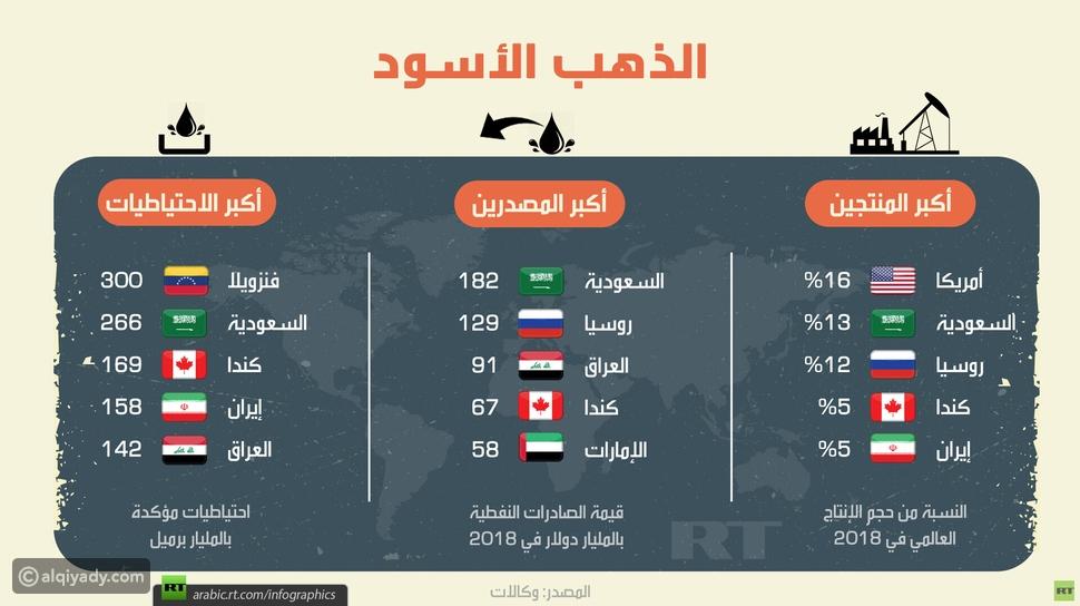 السعودية تتصدر قائمة أكبر مصدري النفط في العالم