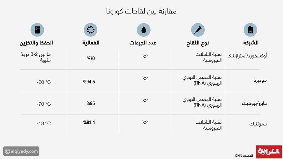 إنفوجرافيك: مقارنة بين لقاحات فايزر وأسترازينيكا ومودرنا وسبوتنيك