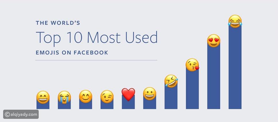 إنفوجرافيك الإيموجي الأكثر شعبية على فيسبوك