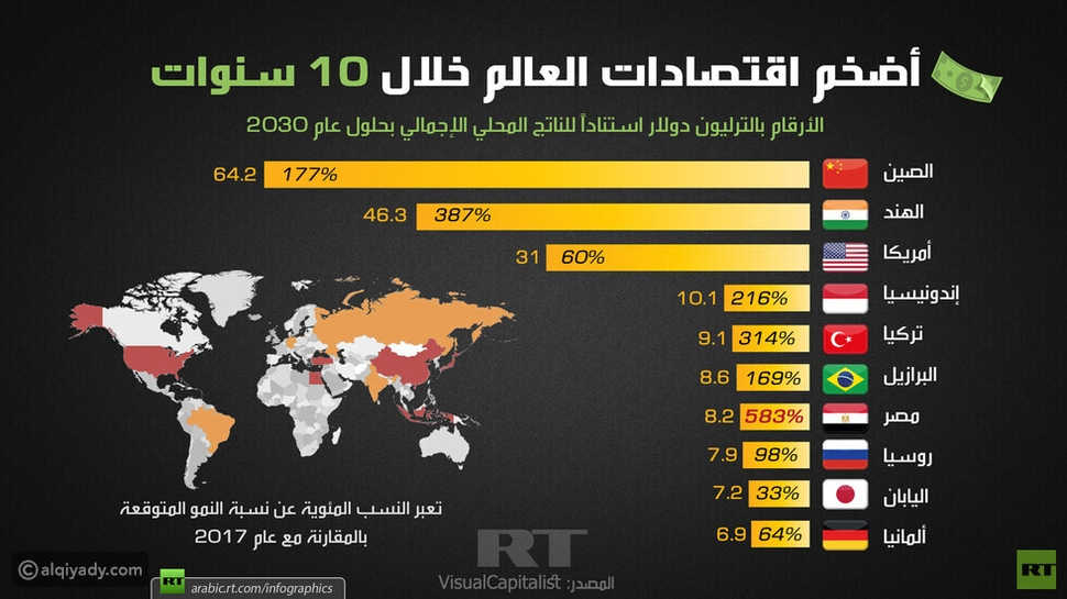 إنفوجرافيك: أضخم اقتصادات العالم بحلول عام 2030.. بينها دولة عربية