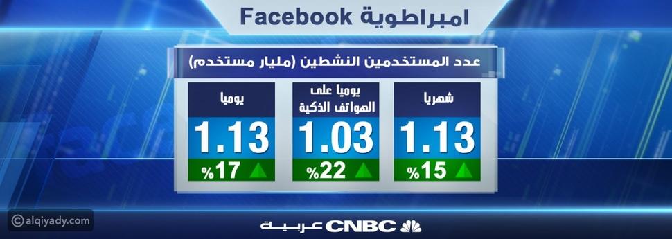 إمبراطورية فيسبوك: مارك زوكربيرغ يتحكم بـ 4.2 مليار حساب.. والمراهقون هم التحدي الأبرز