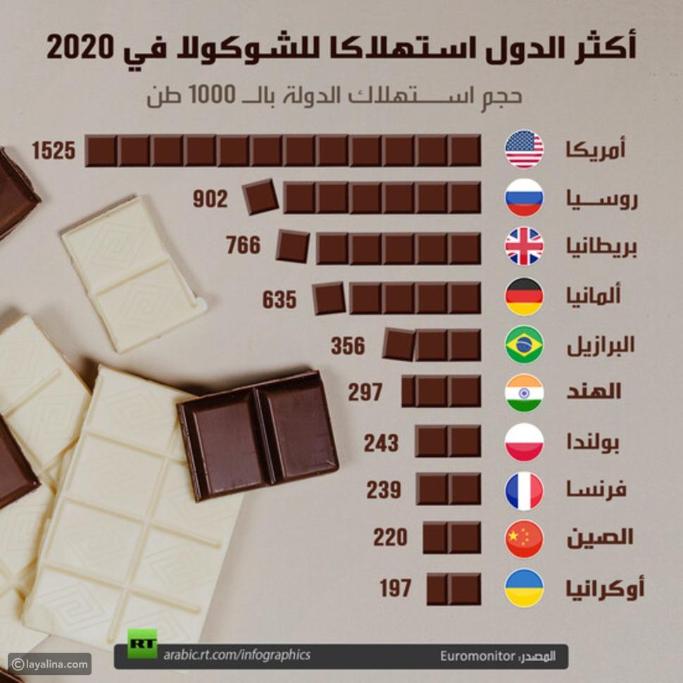 إنفوجرافيك: الدول الأكثر استهلاكاً للشوكولاتة في 2020