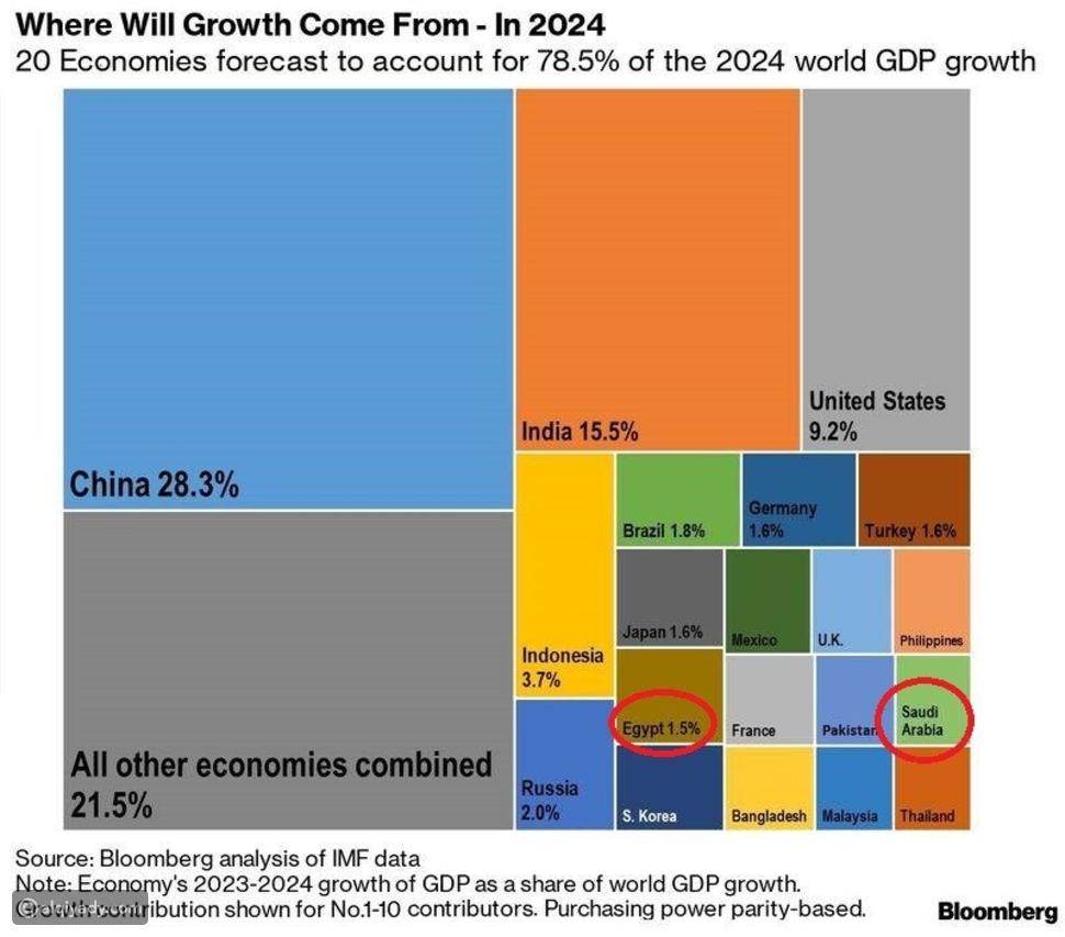 دولتان عربيتان ضمن أقوى اقتصادات العالم في 2024