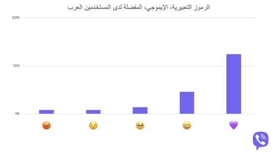 """فايبر تكشف الرموز التعبيرية """"الإيموجي"""" المفضلة لدى المستخدمين العرب"""