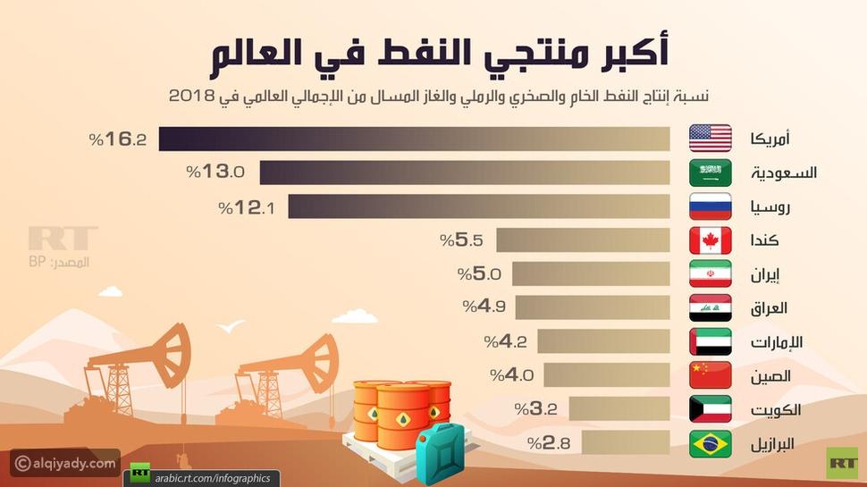 أكبر 10 دول إنتاجًا للنفط في العالم.. ضمنهم 4 دول عربية