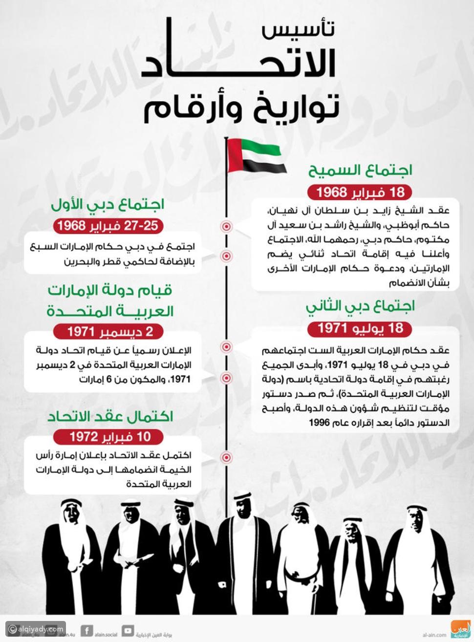 في اليوم الوطني الإماراتي: محطات تاريخية لتأسيس الاتحاد