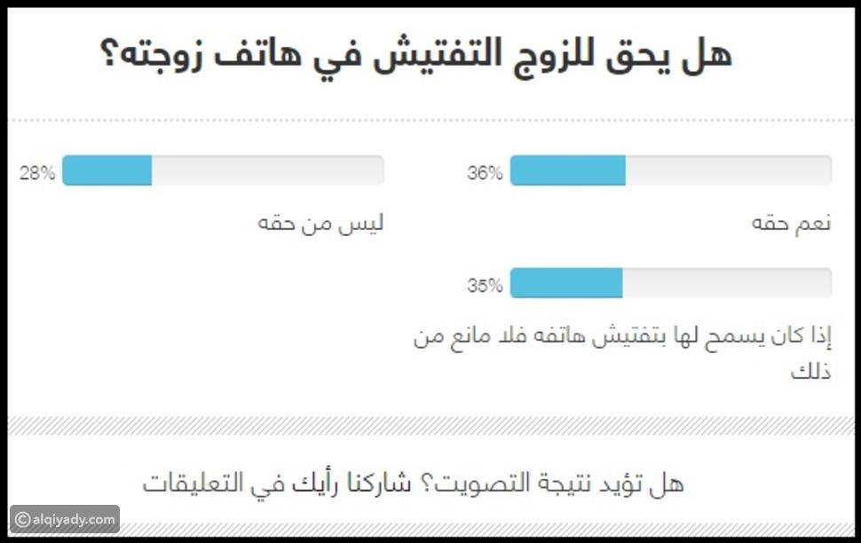 استطلاع: 22% من الرجال يرون أن من حقهم الحصول على أموال زوجاتهم