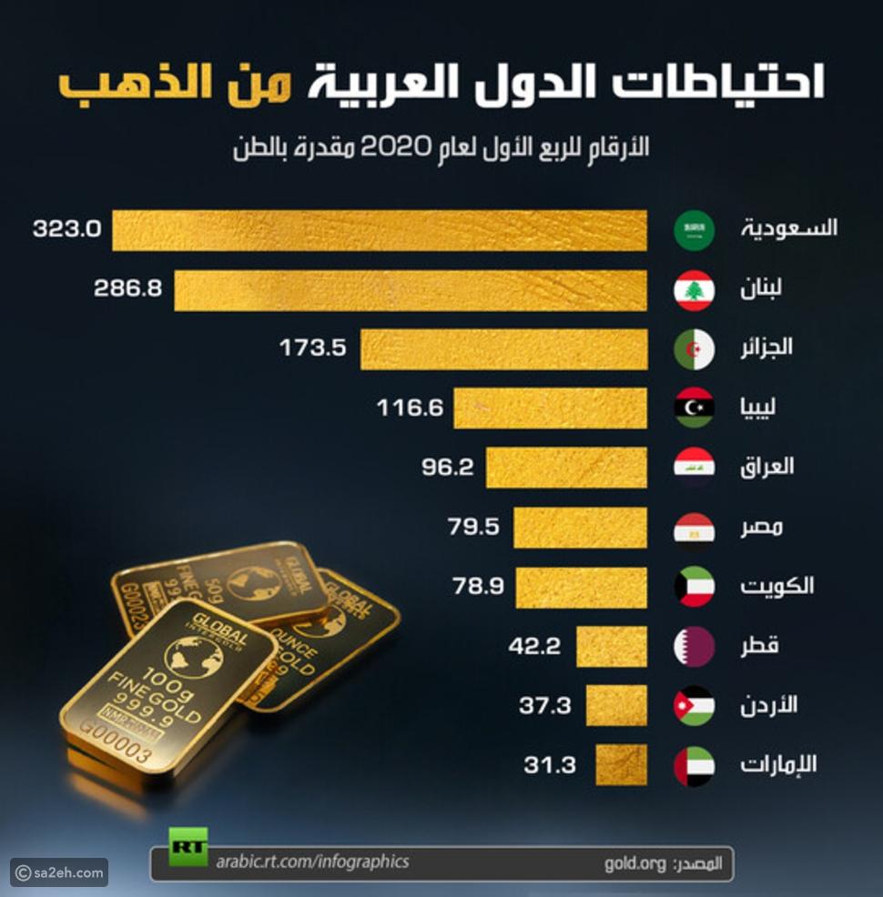 إنفوجرافيك: الدول العربية الأكثر امتلاكاً لاحتياطيات الذهب