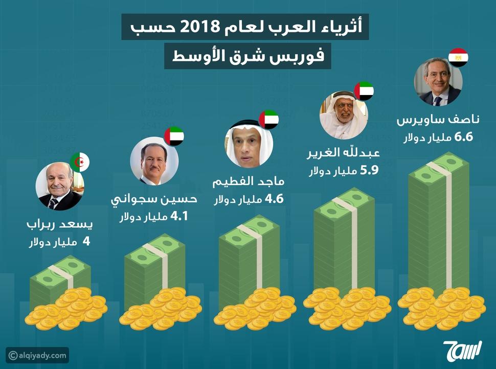 إنفوجرافيك: أثرياء العرب لعام 2018.. كم تبلغ ثرواتهم؟