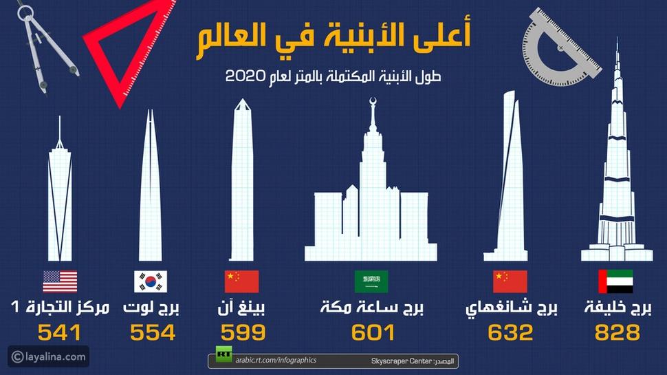 إنفوجرافيك: أعلى الأبراج في العالم في عام 2020