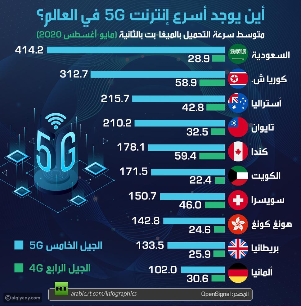 دولة عربية تتصدر قائمة أسرع شبكات 5G في العالم