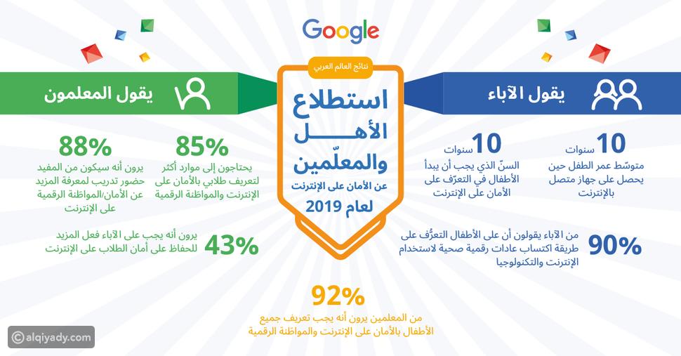 نصائح من Google لتصفح أكثر أماناً لك ولعائلتك