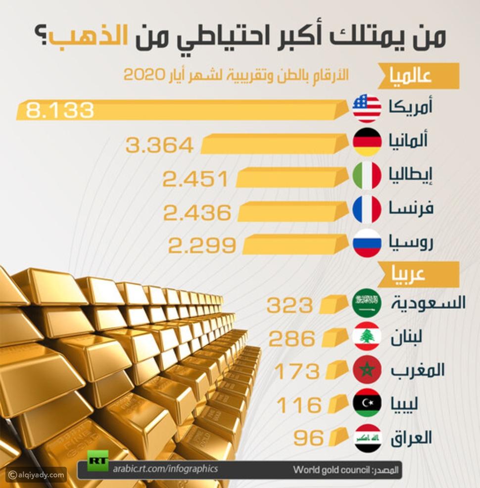 من يمتلك أكبر احتياطي من الذهب عالمياً وعربياً؟
