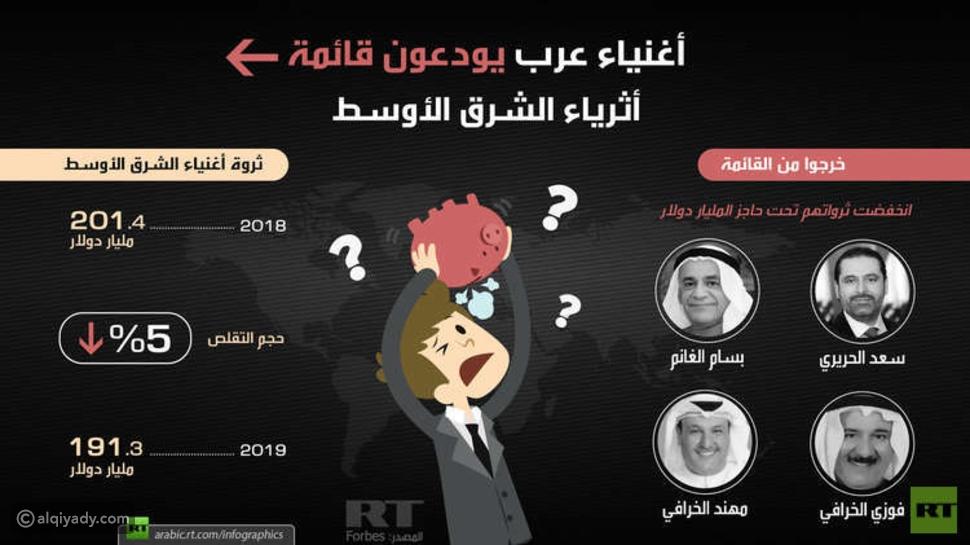 إنفوجرافيك: أثرياء عرب غادروا قائمة أغنى أغنياء الشرق الأوسط