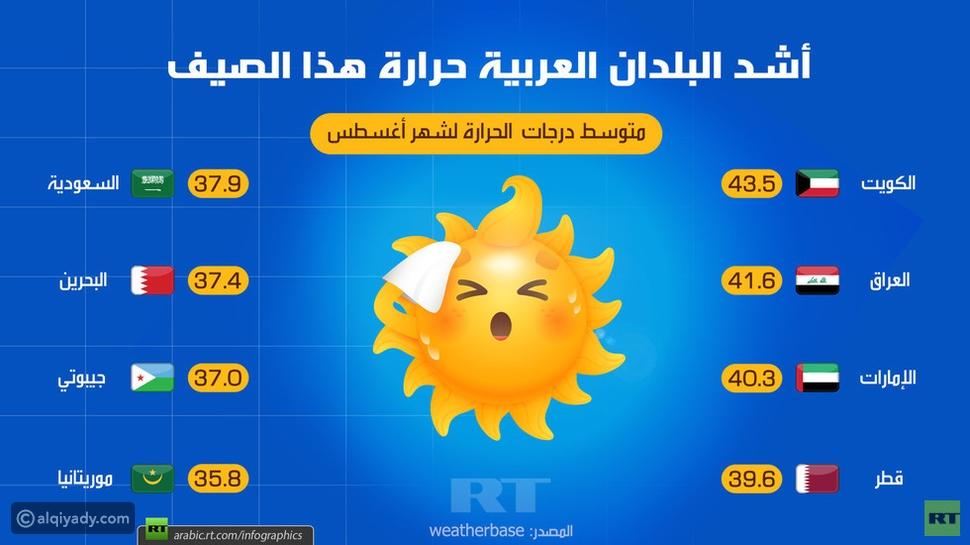 إنفوجرافيك: الدول العربية الأشد حرارة خلال هذا الصيف