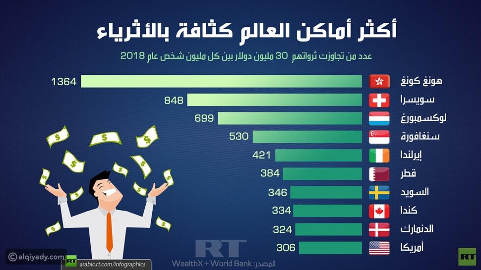 هذه الدول تضم أكبر عدد من الأثرياء في العالم.. بينهم دولة عربية