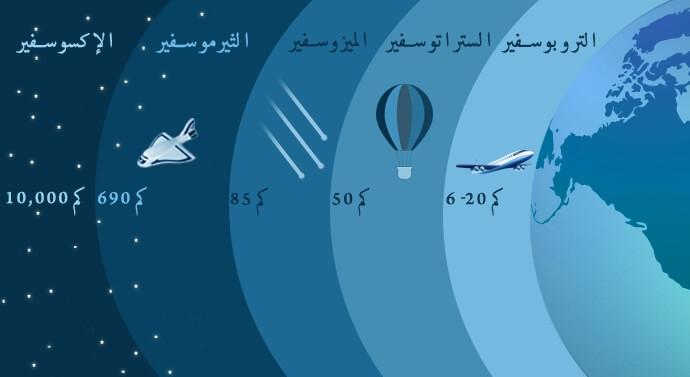 طبقات الغلاف الجوي