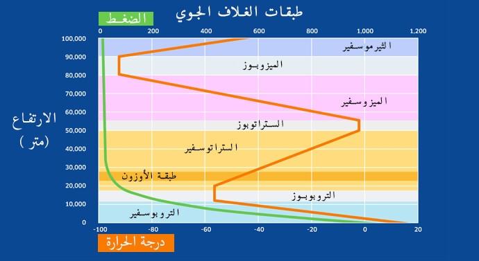 تغير الضغط ودرجة الحرارة مع الارتفاع في طبقات الغلاف الجوي