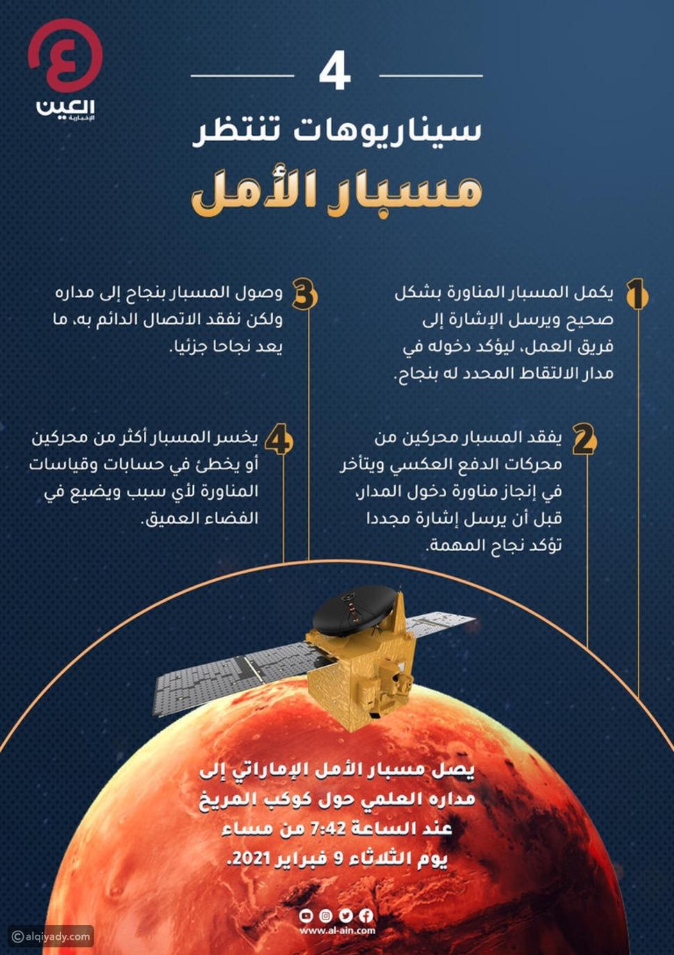 مسبار الأمل: 4 سيناريوهات محتملة عند اقترابه من مدار المريخ