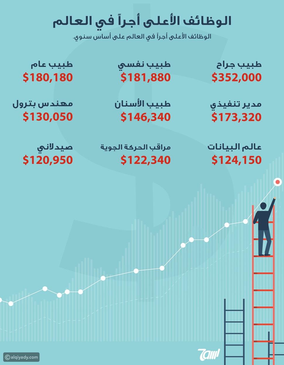 إنفوجرافيك: الوظائف الأعلى أجرًا في العالم.. ما هي؟