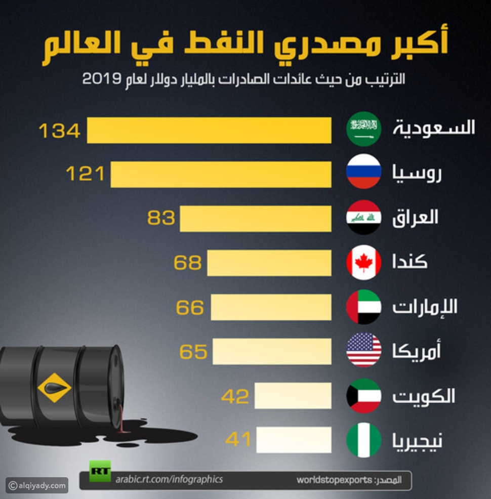أكبر مصدري النفط في العالم: دولة عربية في الصدارة
