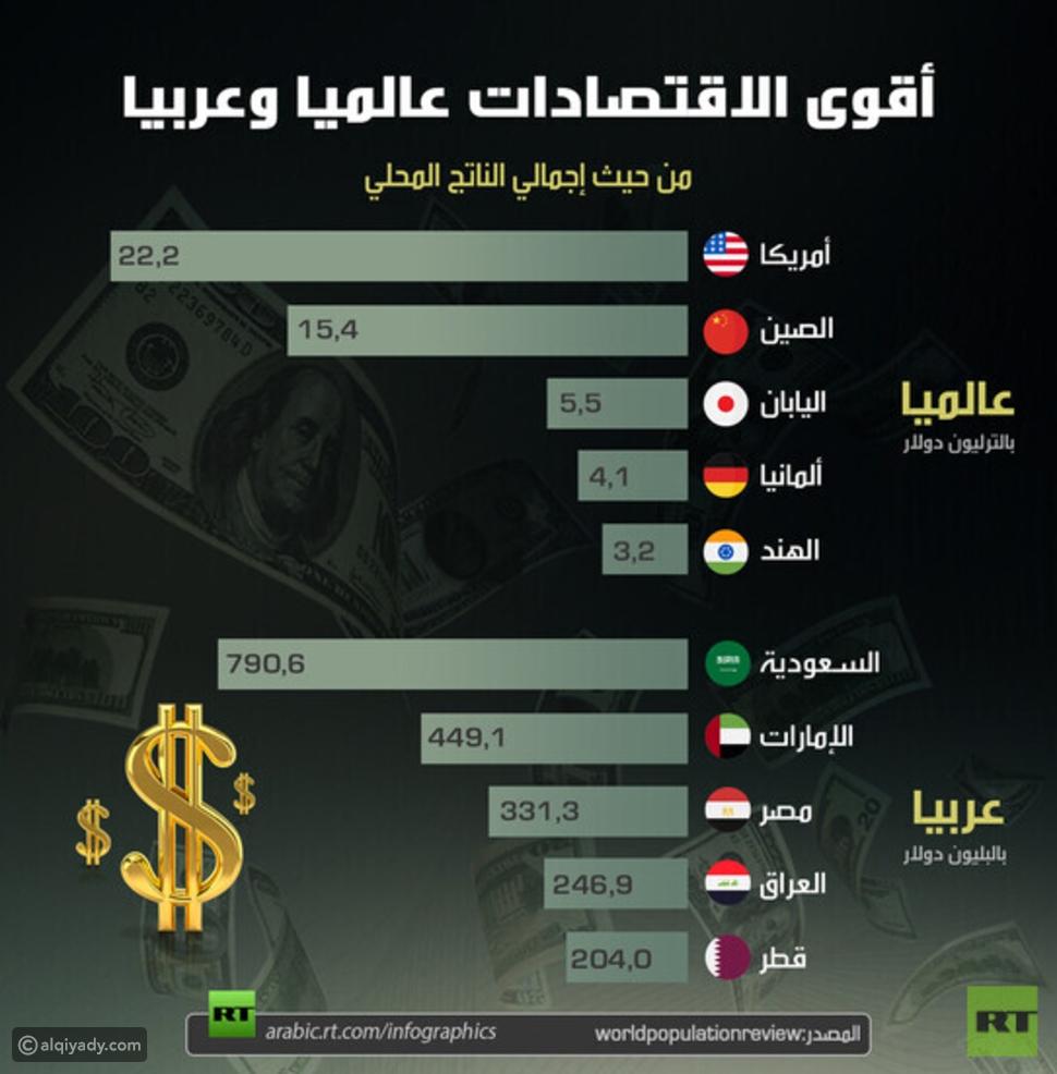 إنفوجرافيك: أقوى الاقتصادات عالمياً وعربياً
