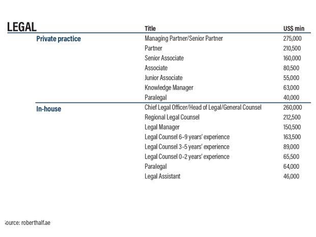 متوسط رواتب العاملين في مجال القانون