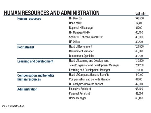 متوسط رواتب العاملين في مجال الموارد البشرية والإدارة في الإمارات