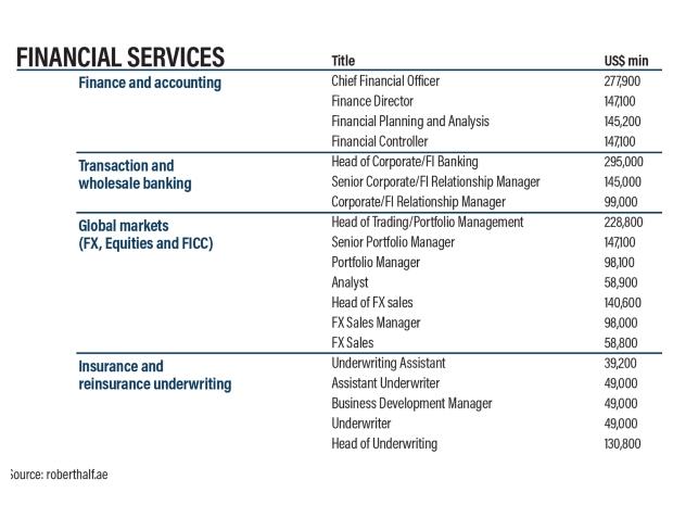 متوسط  رواتب وظائف الخدمات المالية في الإمارات خلال عام 2019