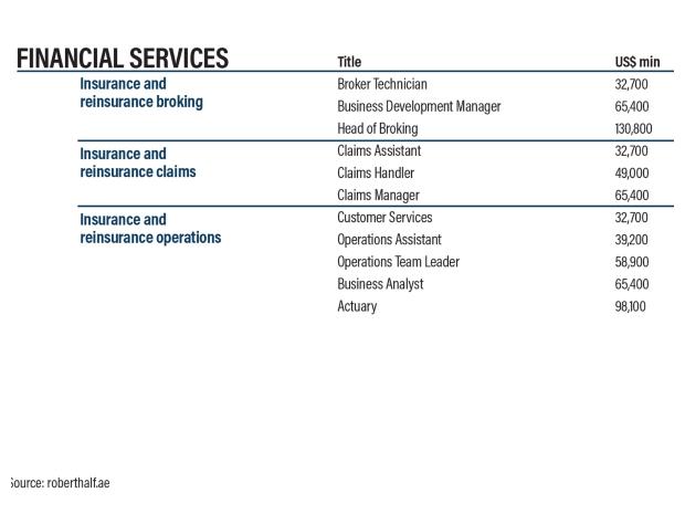 متوسط رواتب العاملين في مجال الخدمات المالية في الإمارات خلال عام 2019