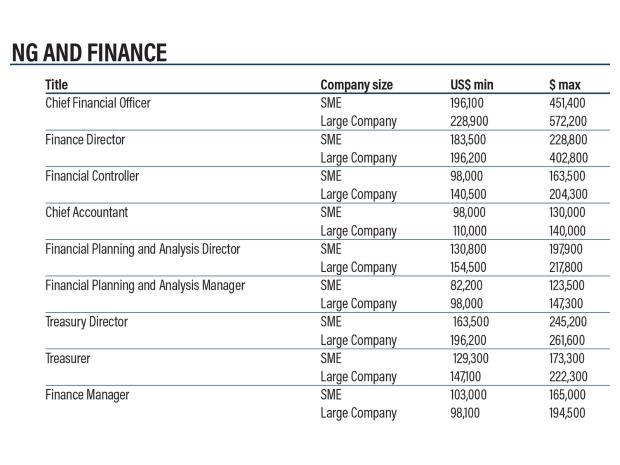 متوسط الرواتب لوظائف المحاسبة  في الإمارات