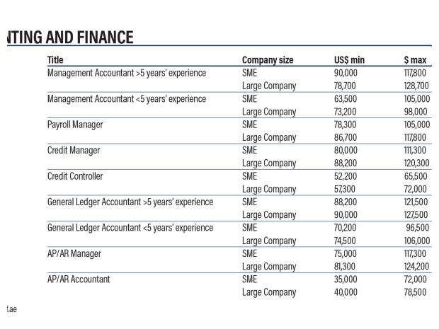 متوسط رواتب وظائف المحاسبة في الإمارات