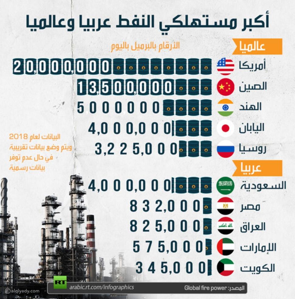 تعرف على أكبر مستهلكي النفط عالمياً وعربياً