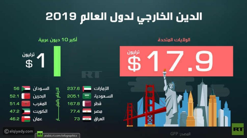 إنفوجرافيك: الدول العربية صاحبة أكبر الديون الخارجية في 2019