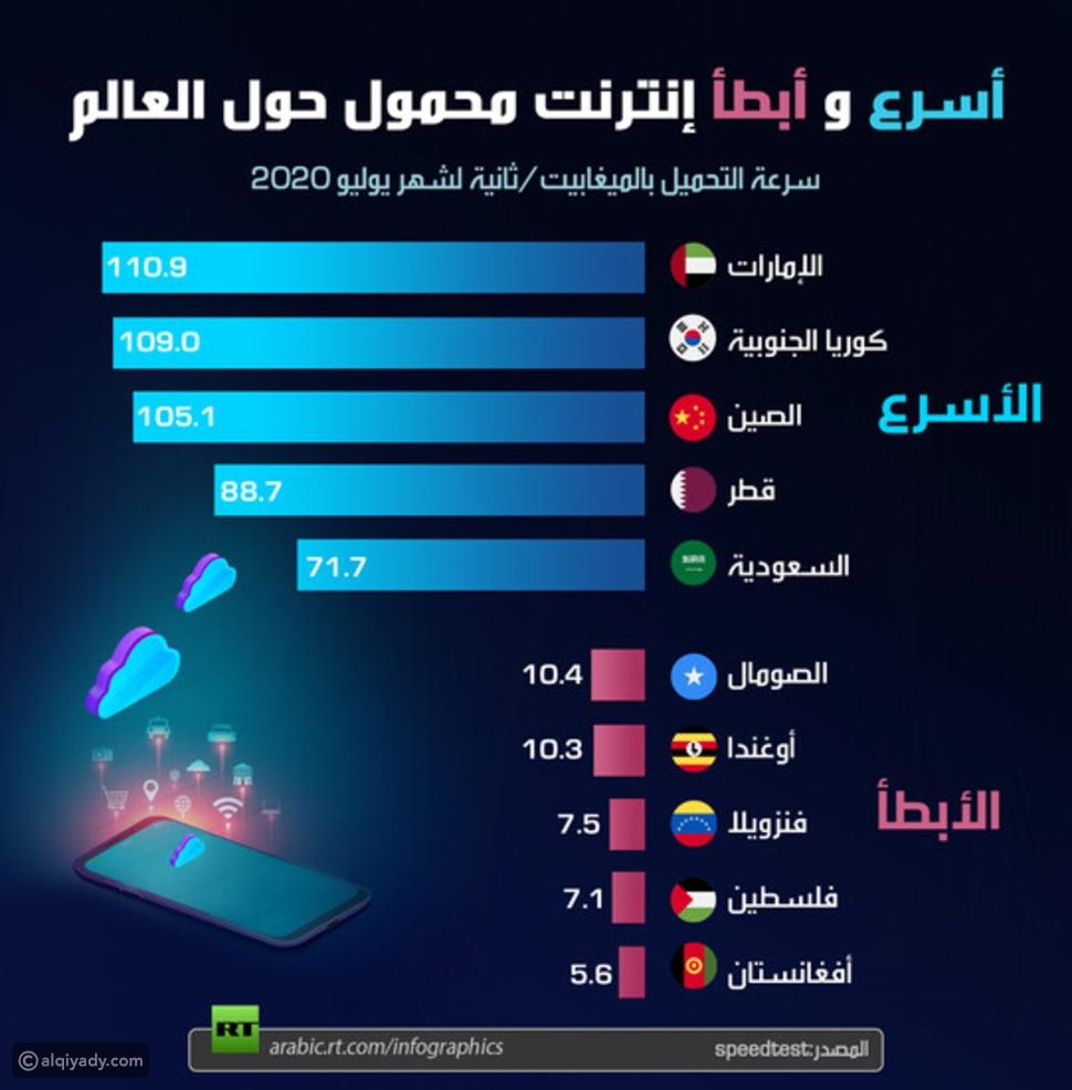 إنفوجرافيك: أسرع وأبطأ إنترنت موبايل في العالم